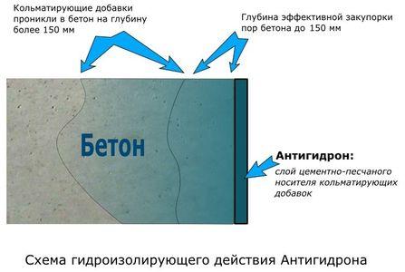 Гидроизоляция ограждающих конструкций это реклама на мастика пещера